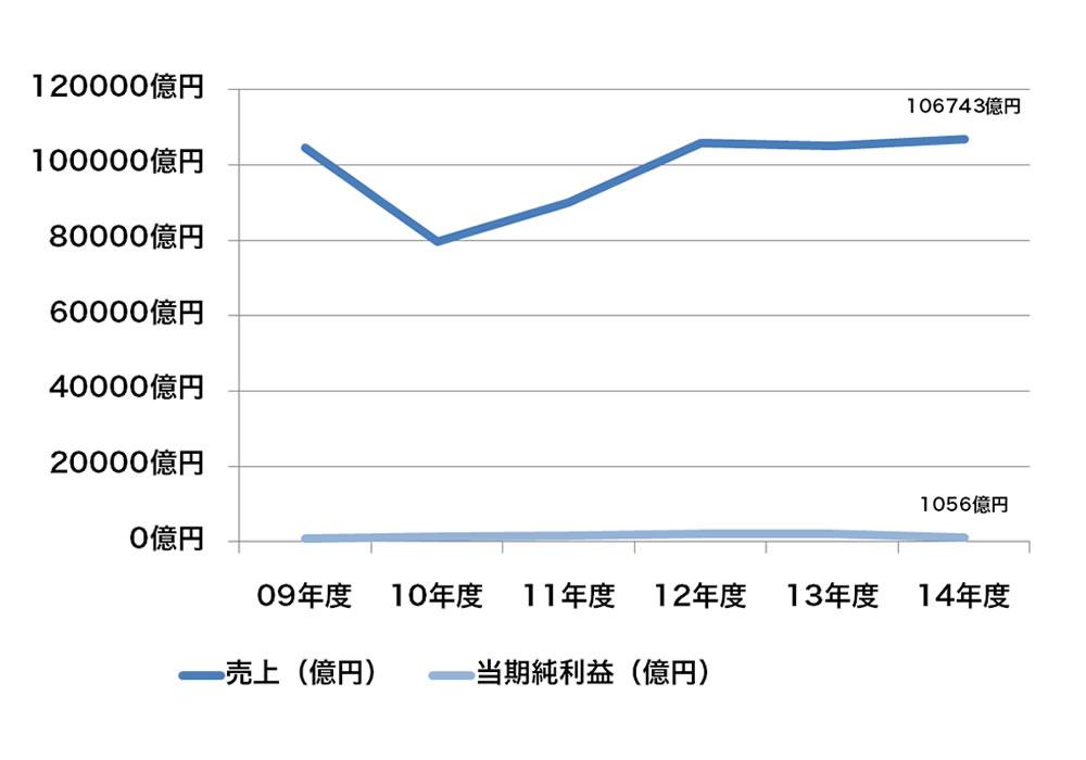 丸紅売上グラフ
